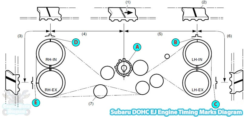 2003-2006 Subaru Baja Timing Marks Diagram (2.5L DOHC EJ Engine)Engine Parts Diagram