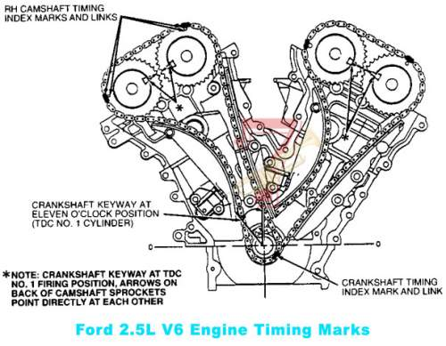 1996-2000 Ford Contour 2.5 L Engine Timing Marks Diagram
